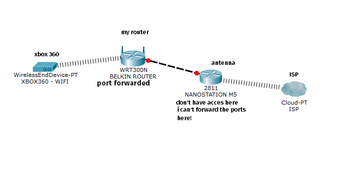 Cant get LiNK working (port forward problem) - Other topics